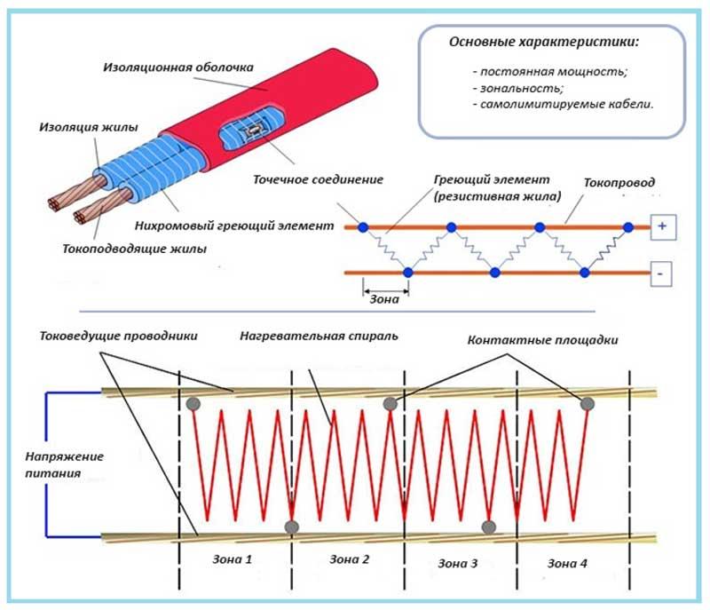 Кабель зонально-резистивный для обогрева крыш