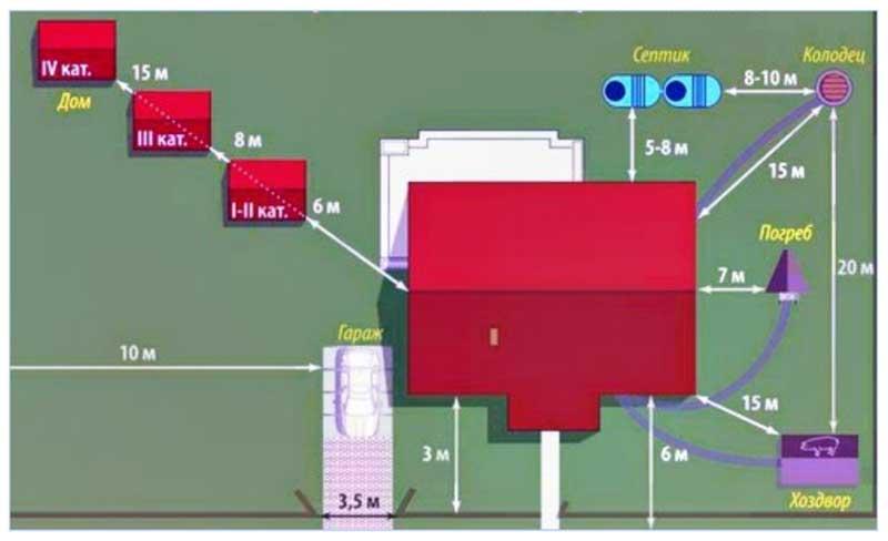 Размещение источника воды на индивидуальном участке