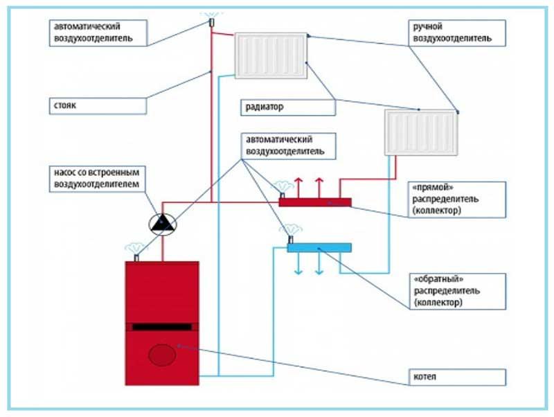 Ручные и автоматические воздухоотводчики в системе отопления