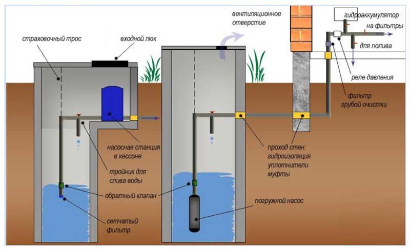 Схема автономного водоснабжения дома