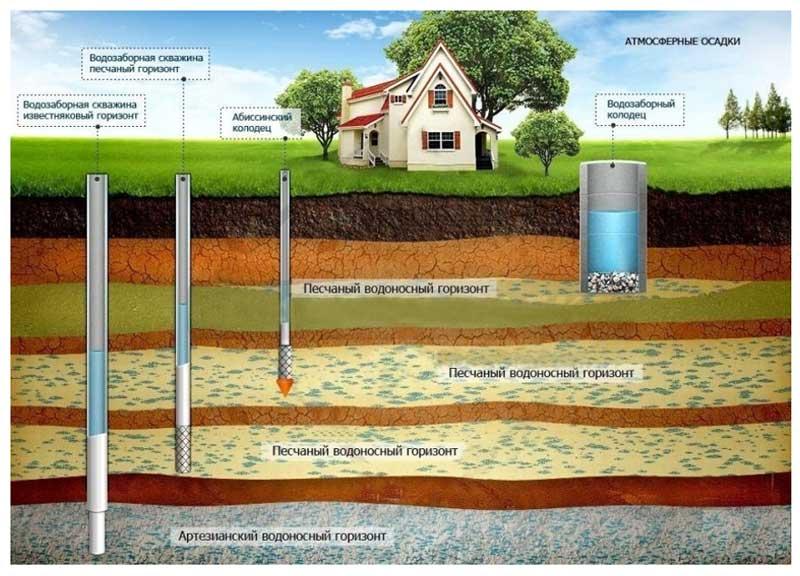 Cпособы водоcнабжения в частном доме