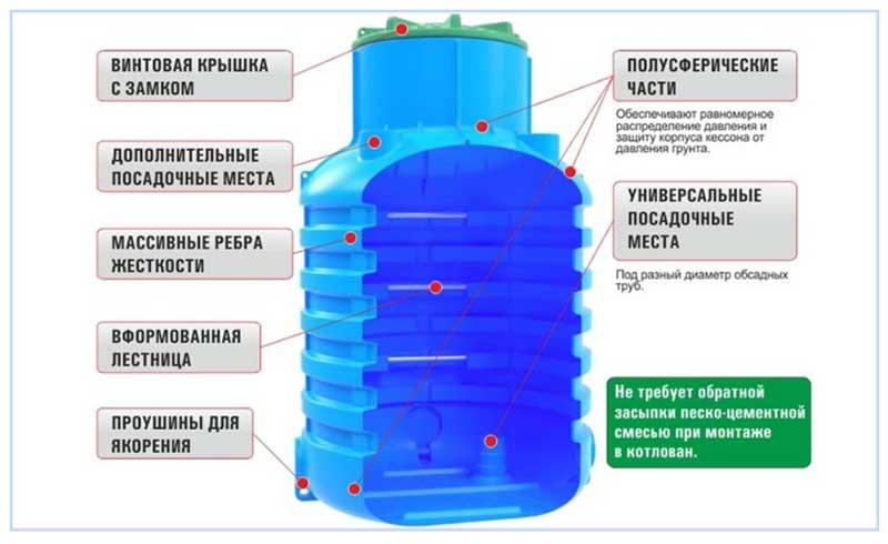 Конструкция пластикового кессона