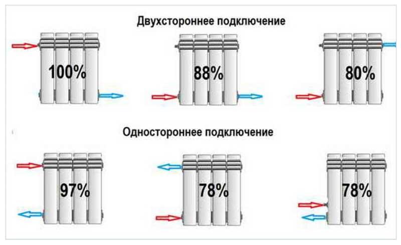 Эффективная схема подключения радиаторов