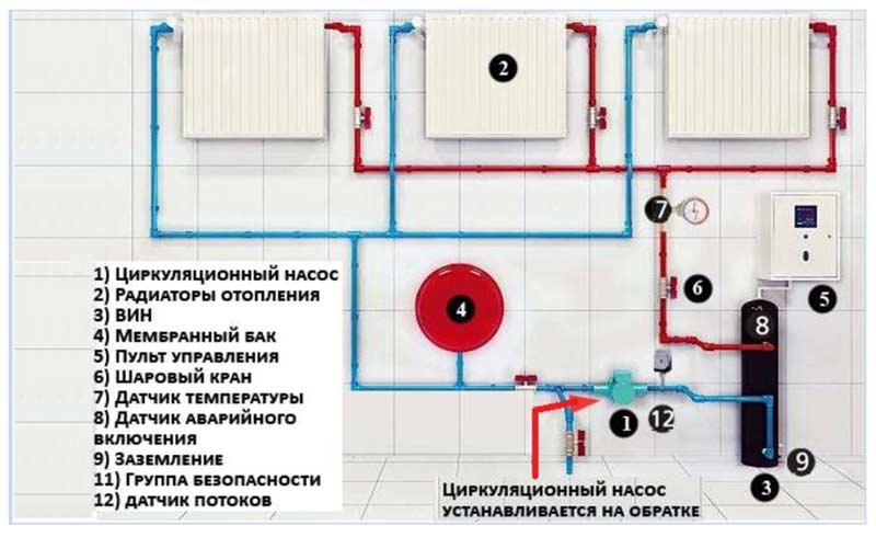 Схема размещения циркуляционного насоса в доме