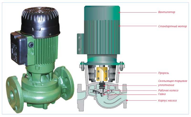 Устройство насосов для отопления с сухим ротором