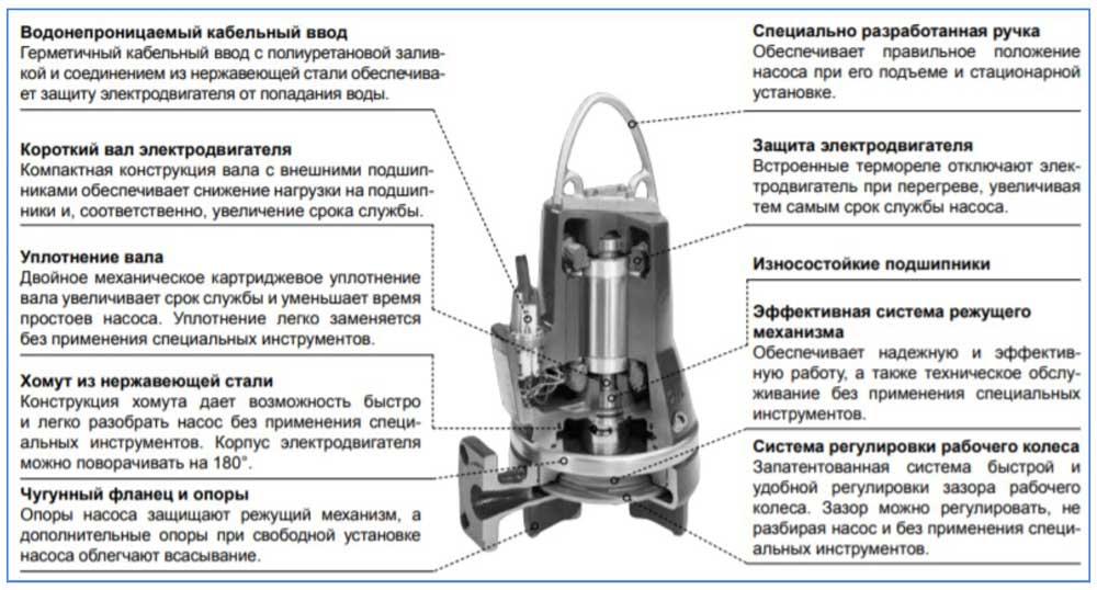 Основные узлы электронасоса Grundfos SEG