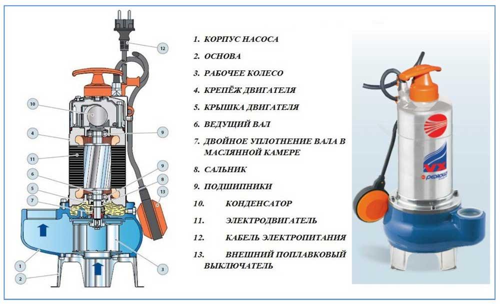 Конструкция фекального насоса Pedrollo VX