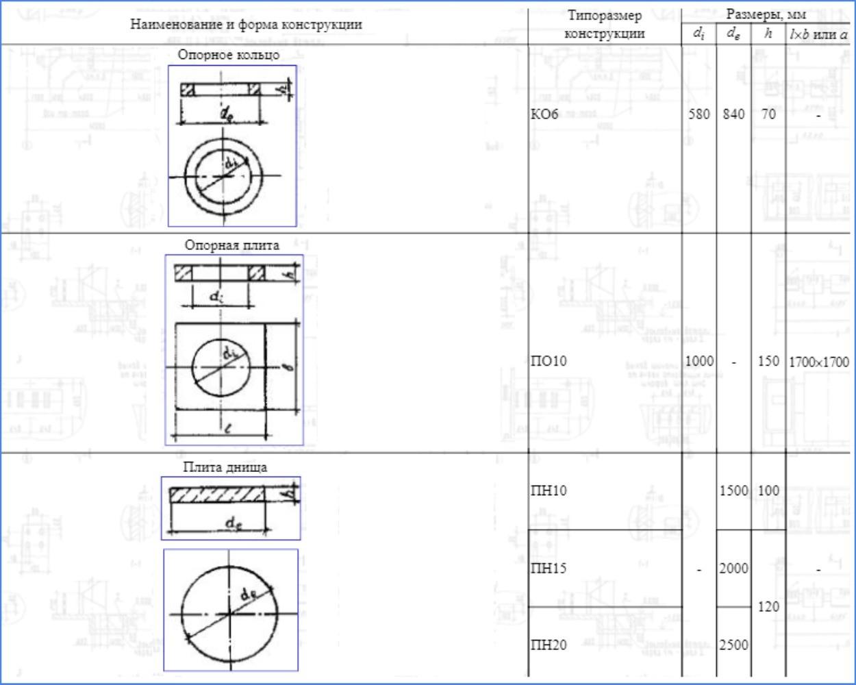 Параметры опорных колец КО и плит ПО, ПН по ГОСТ 8020-90