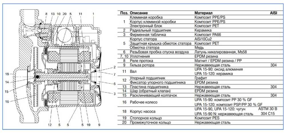 Устройство повысительного насоса Grundfos UPA 15-90