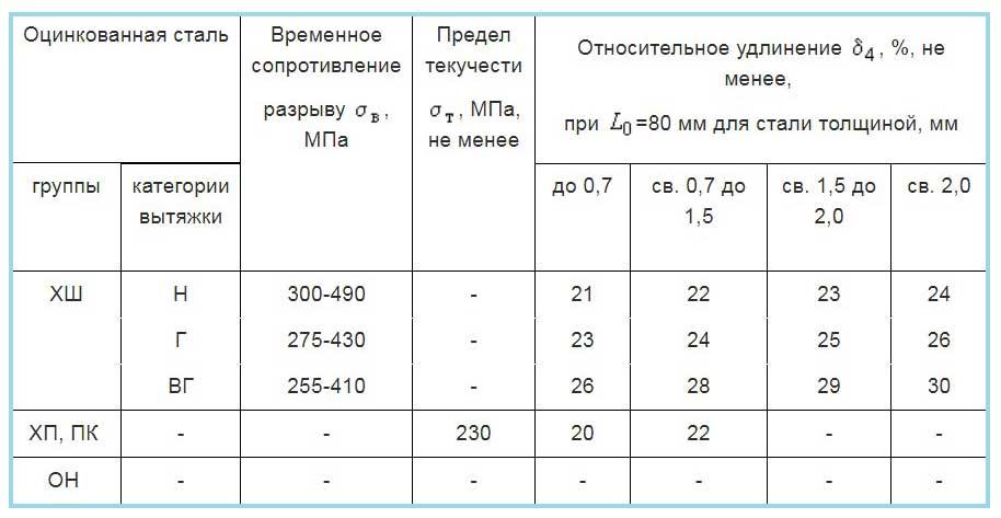 Механические свойства оцинкованной стали