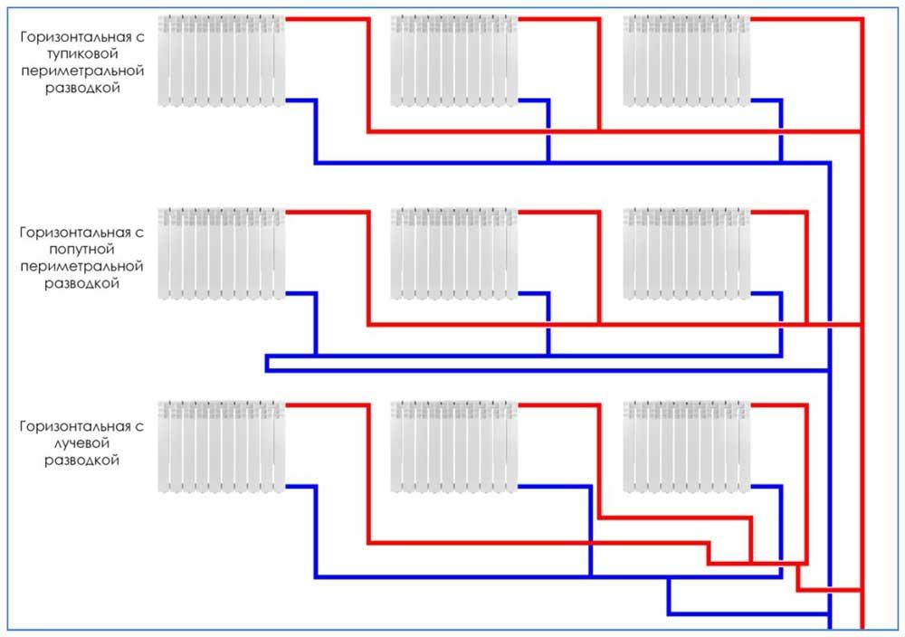 Горизонтальное подключение батарей