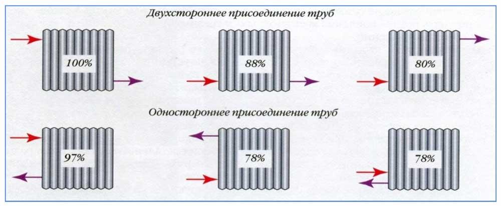 Теплоотдача различных схем подводки трубопроводов к батареям