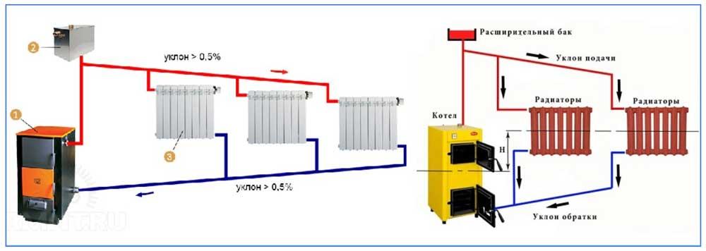 Самотечная двухтрубная система отопления