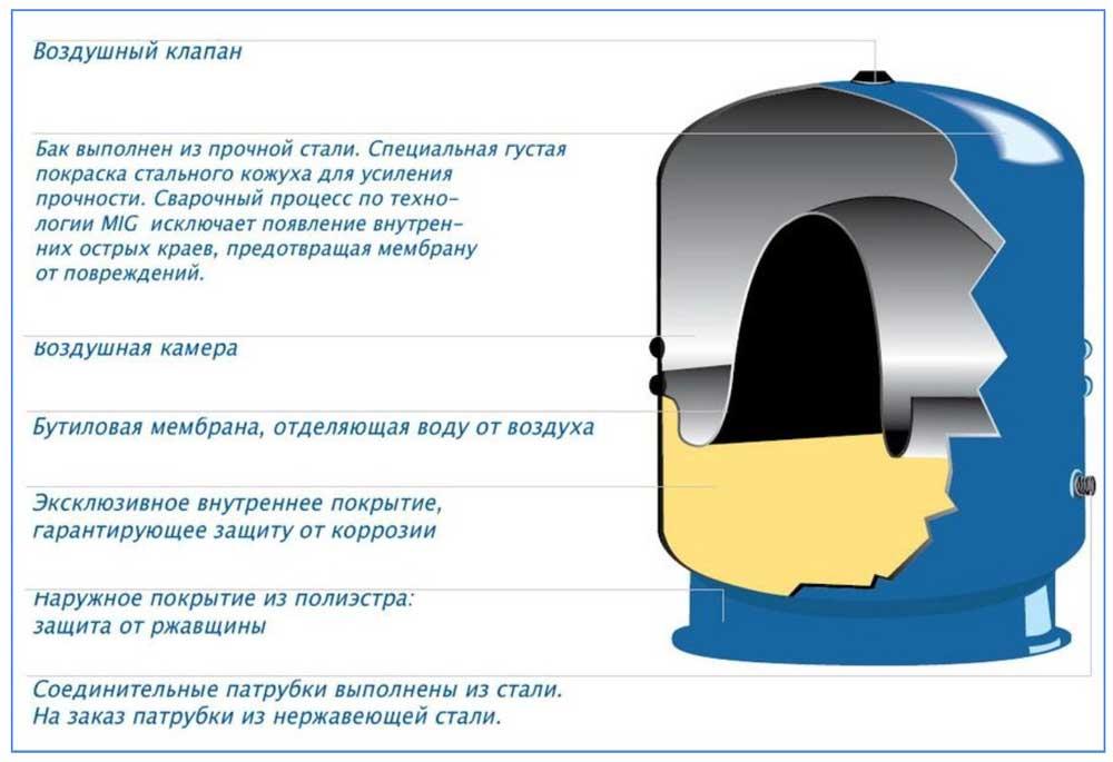 Мембранный бак со встроенной диафрагмой