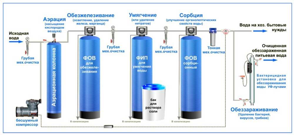 Система обезжелезивания воды для частного дома