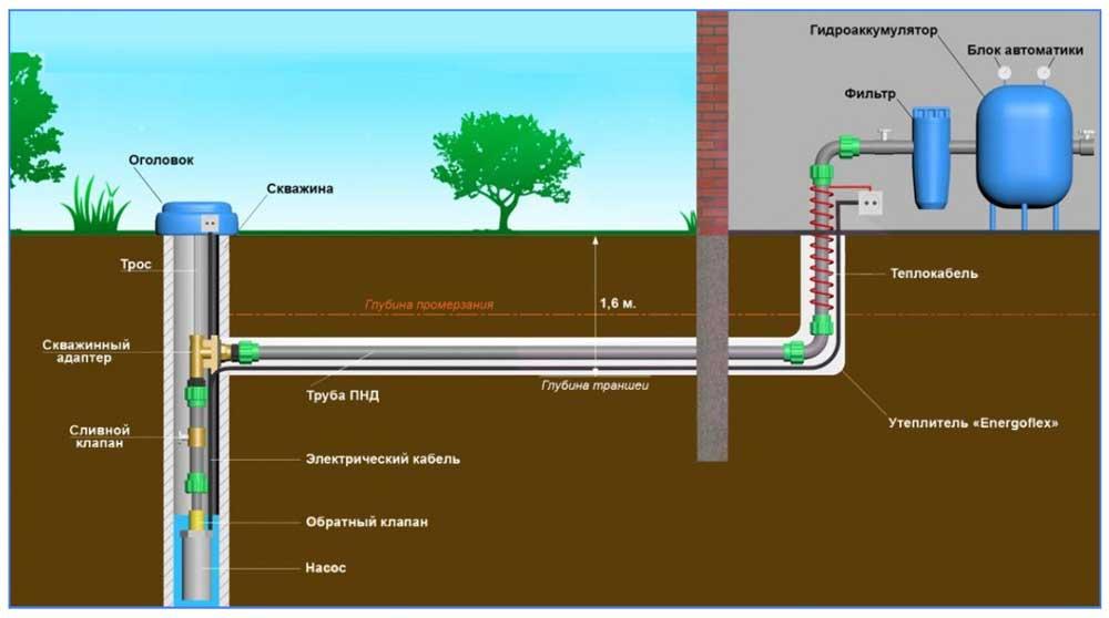 Схема обустройства артезианской скважины