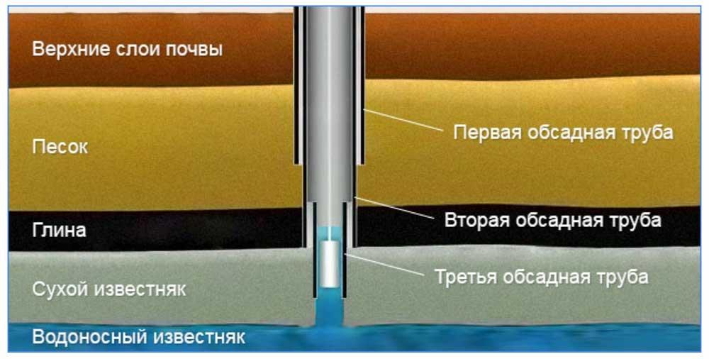 Телескопическая скважина с тремя колоннами