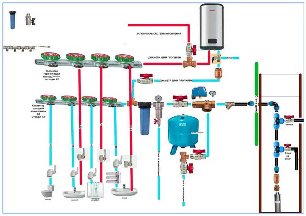 Схема слива воды из внутреннего водопровода