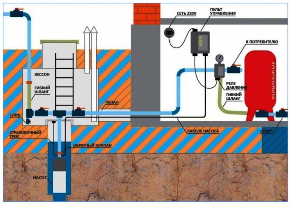 Схема слива воды на зиму в кессоне
