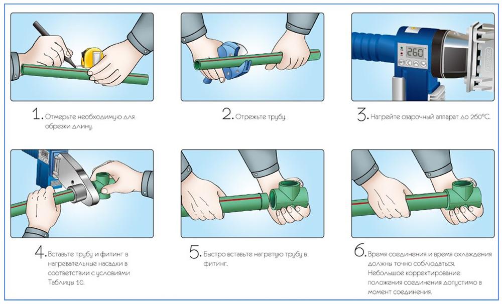 Этапы сварки трубы