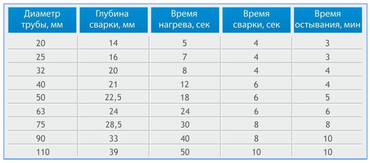 Таблица пайки полипропиленовых труб температура