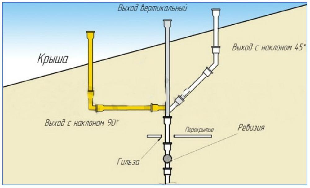 Схема подсоединения стояковой вентиляции через кровлю