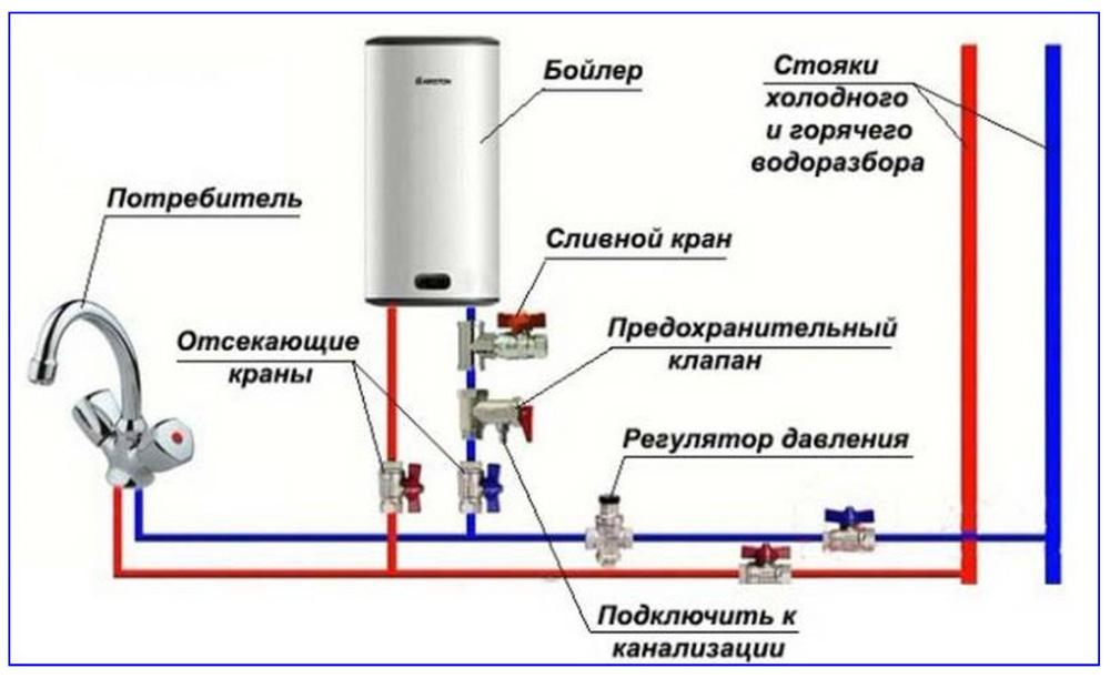 Схема подключения бойлера к водопроводу