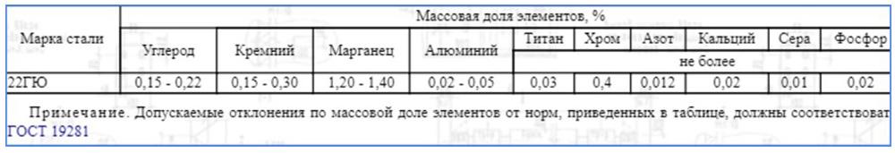 Химический состав Ст 22ГЮ