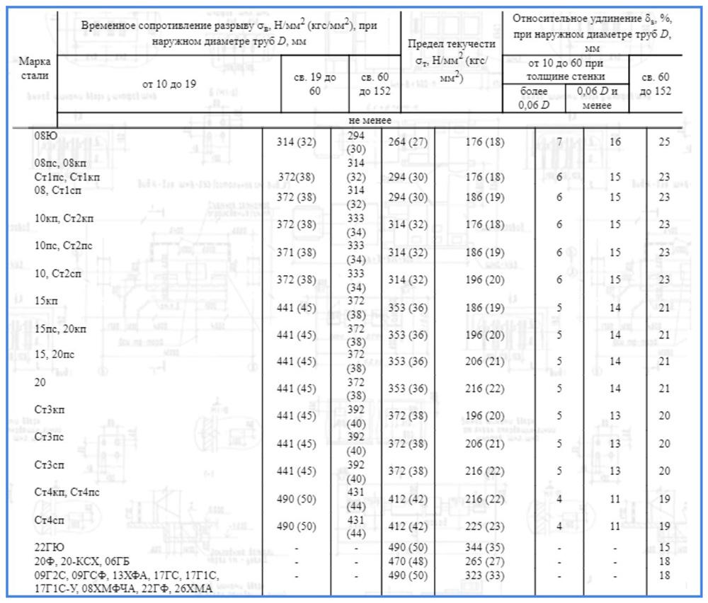 Физические параметры металлов шовных труб