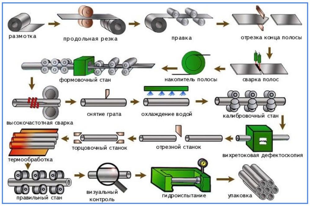 Изготовления прямошовной трубы
