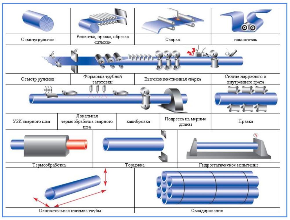 Технология производства прямошовных стальных труб