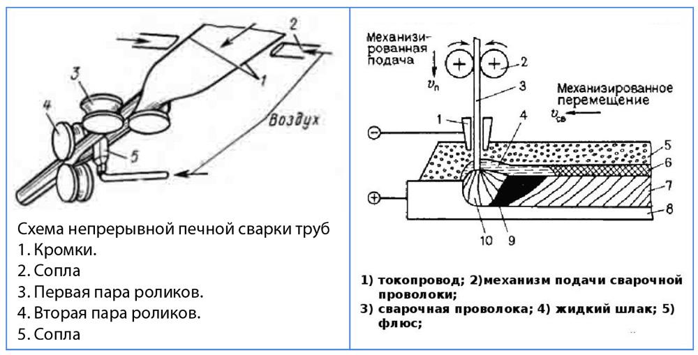 Методы сварки прямошовных труб