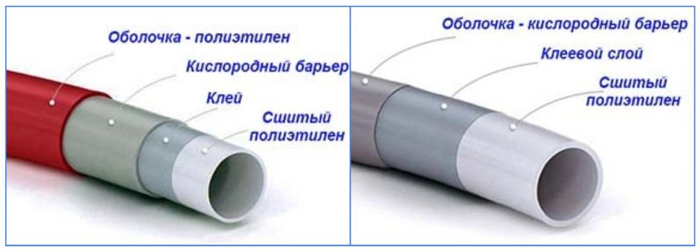 Структура многослойных труб для пола