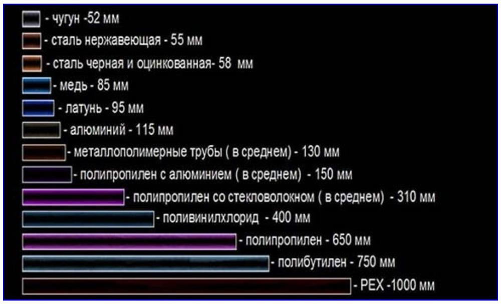 Линейное удлинение 100 м отрезков трубы из разных материалов