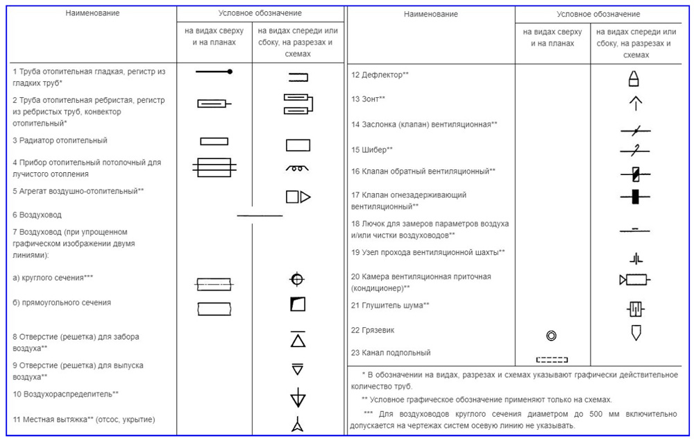 Отображение на схеме отопительных, вентиляционных и климатических систем