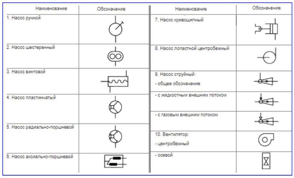Обозначение на схеме насосов и вентиляторов