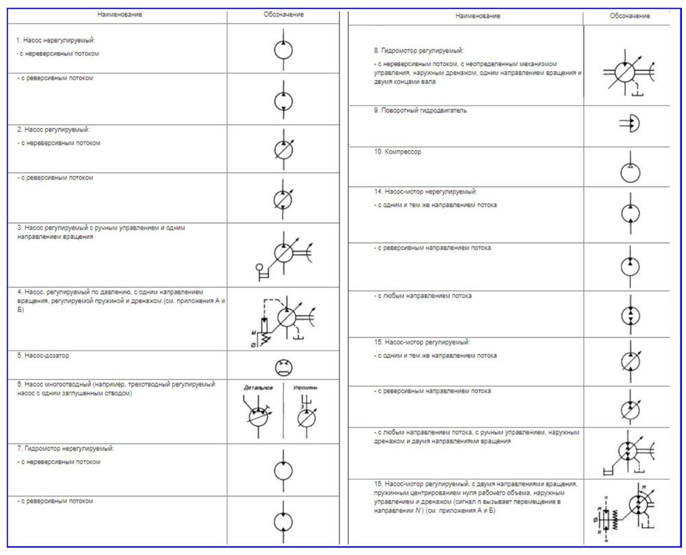 Обозначение насоса на схеме водоснабжения по функциональным принципам