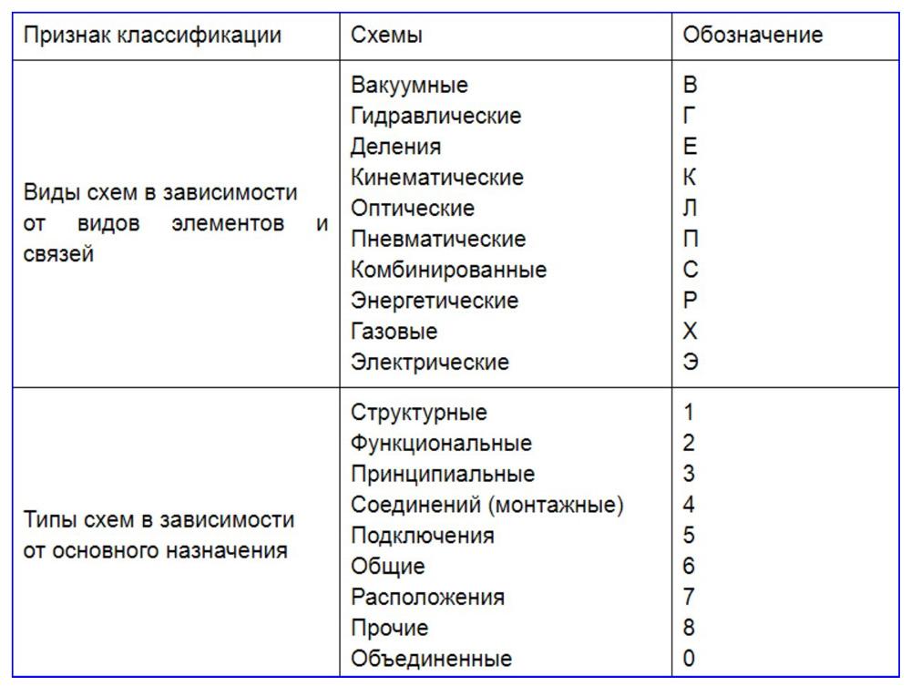 Виды схем для обозначения инженерных коммуникаций
