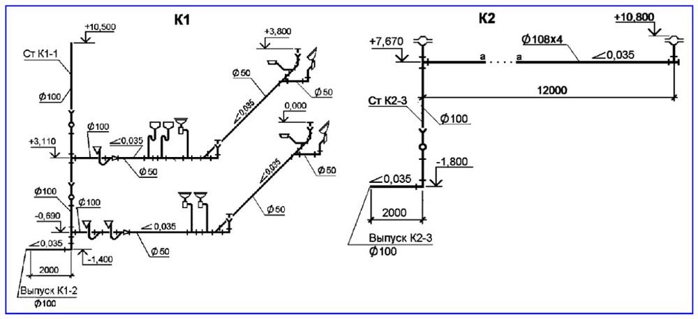 Пример схемы канализации