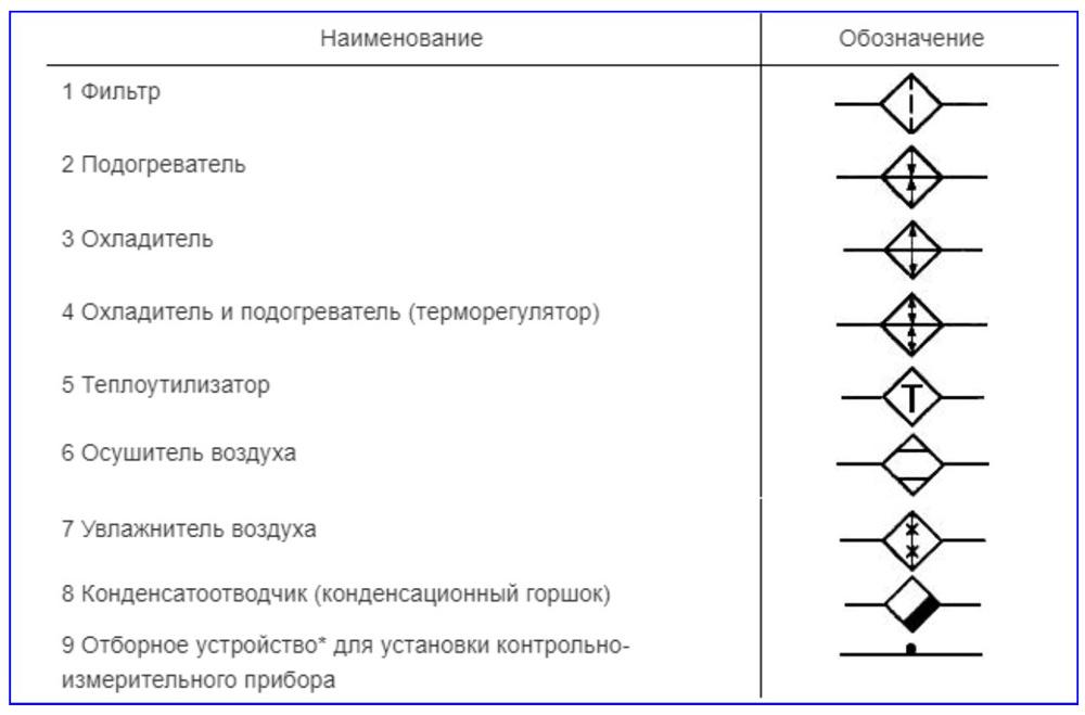 Обозначение фильтра и элементов общего применения по ГОСТ 21.205-93
