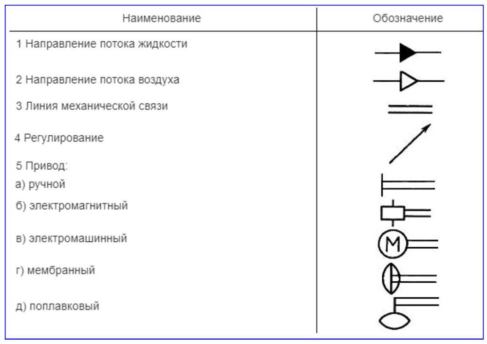 Отображение направлений потоков, линий связи, регулирования и приводов