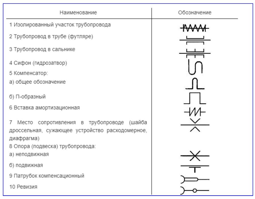Обозначение на схеме элементов трубопроводных линий