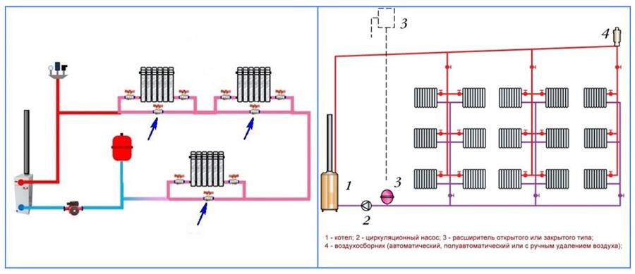 Принудительная и гравитационная система отопления