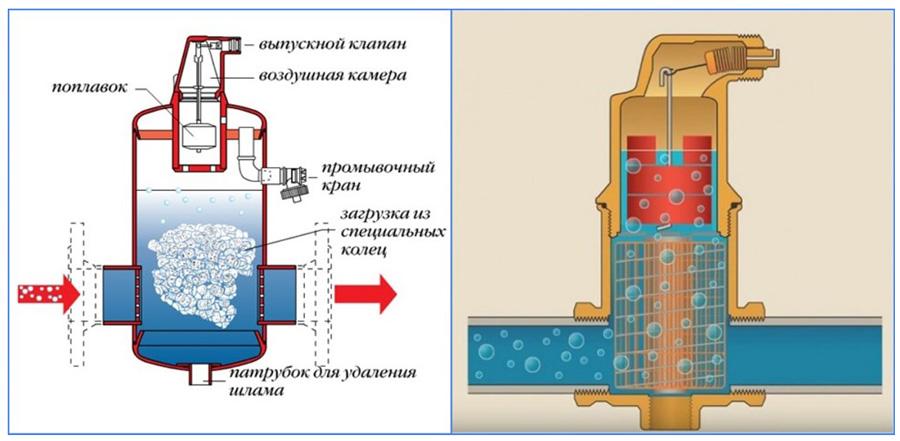 Принцип работы сепараторных и шламоотделительных приборов