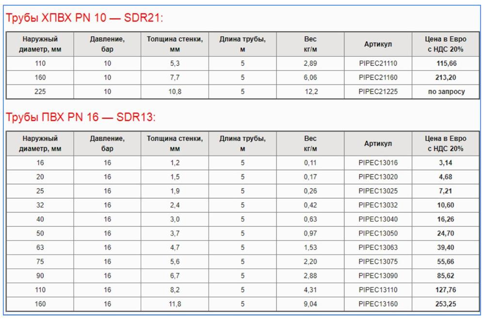 Цена труб PVC-C Corzan