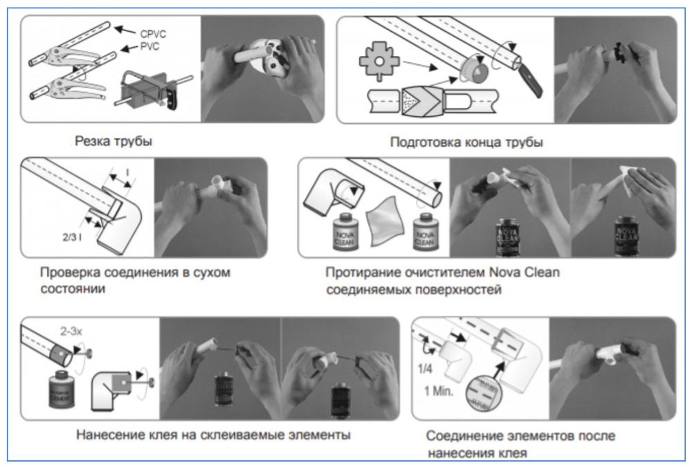 Этапы сборки ПВХ-трубопровода на клей