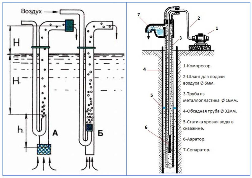 Схемы и оборудование для подъема воды методом аэрации