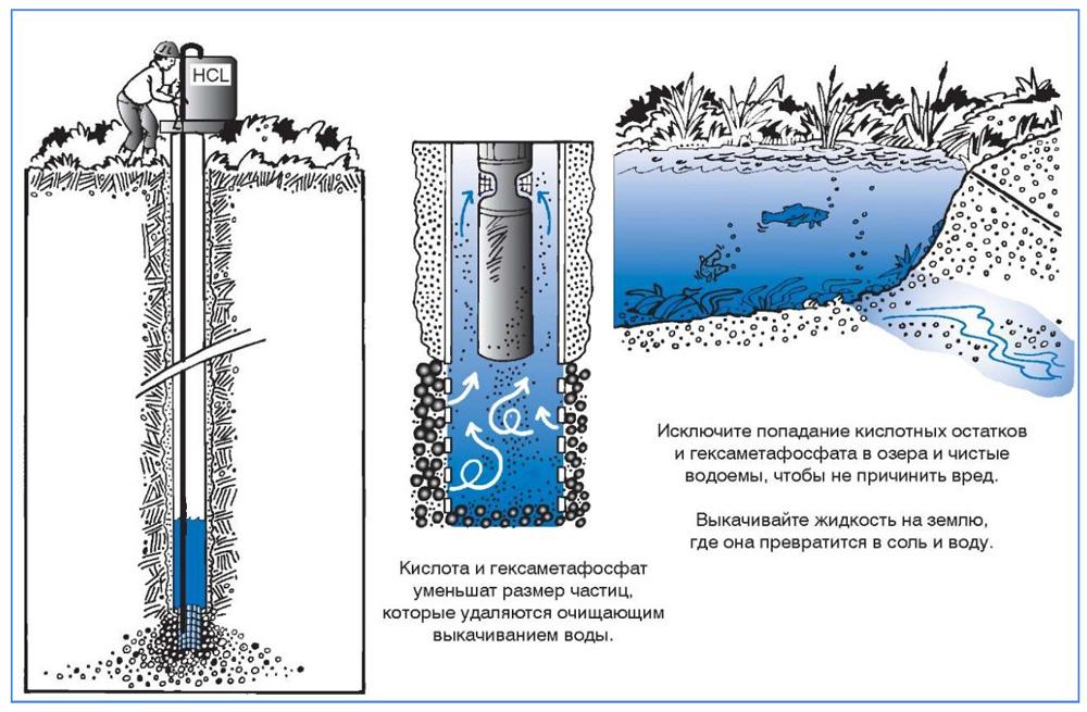 Метод химического восстановления скважин