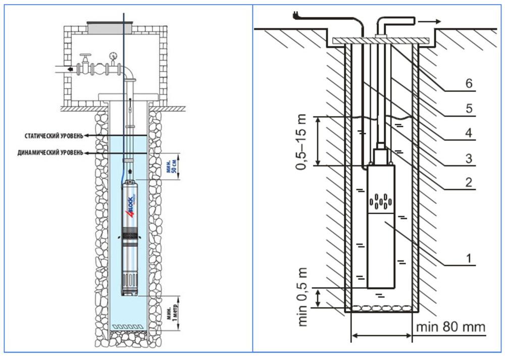 Схемы размещения скважинных насосов