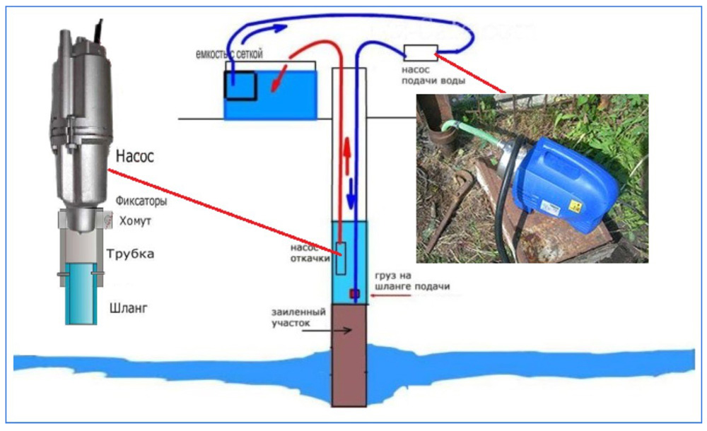 Промывка скважины глубинным и поверхностным насосом